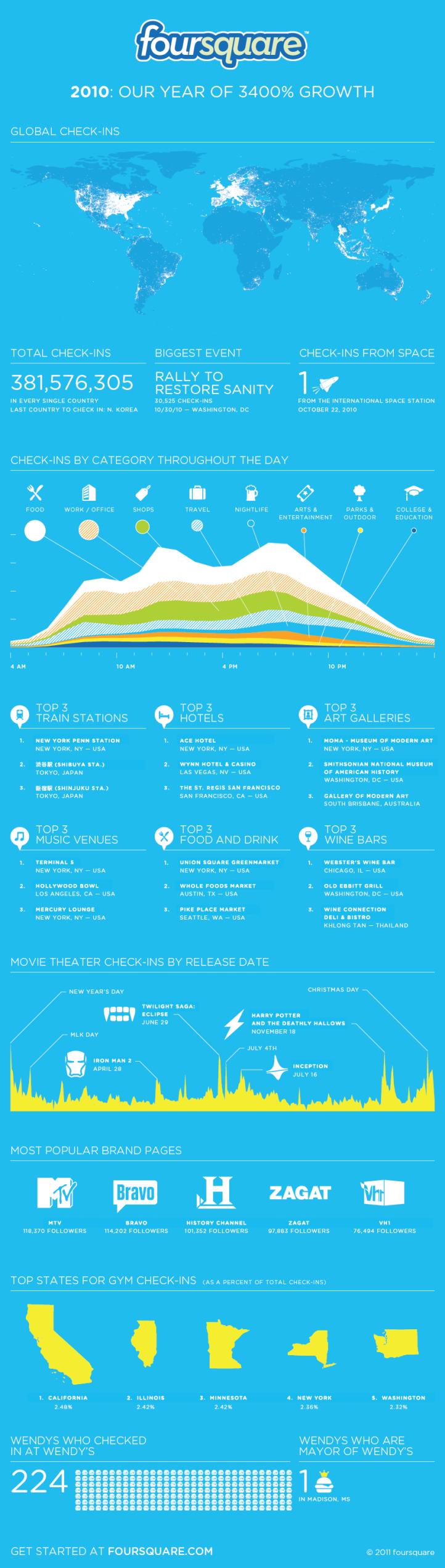 Foursquare 2010 Infographic