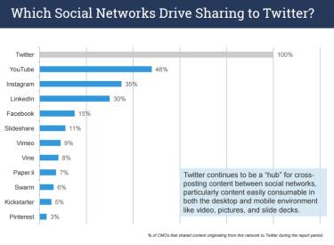 SocialSharingTwitter